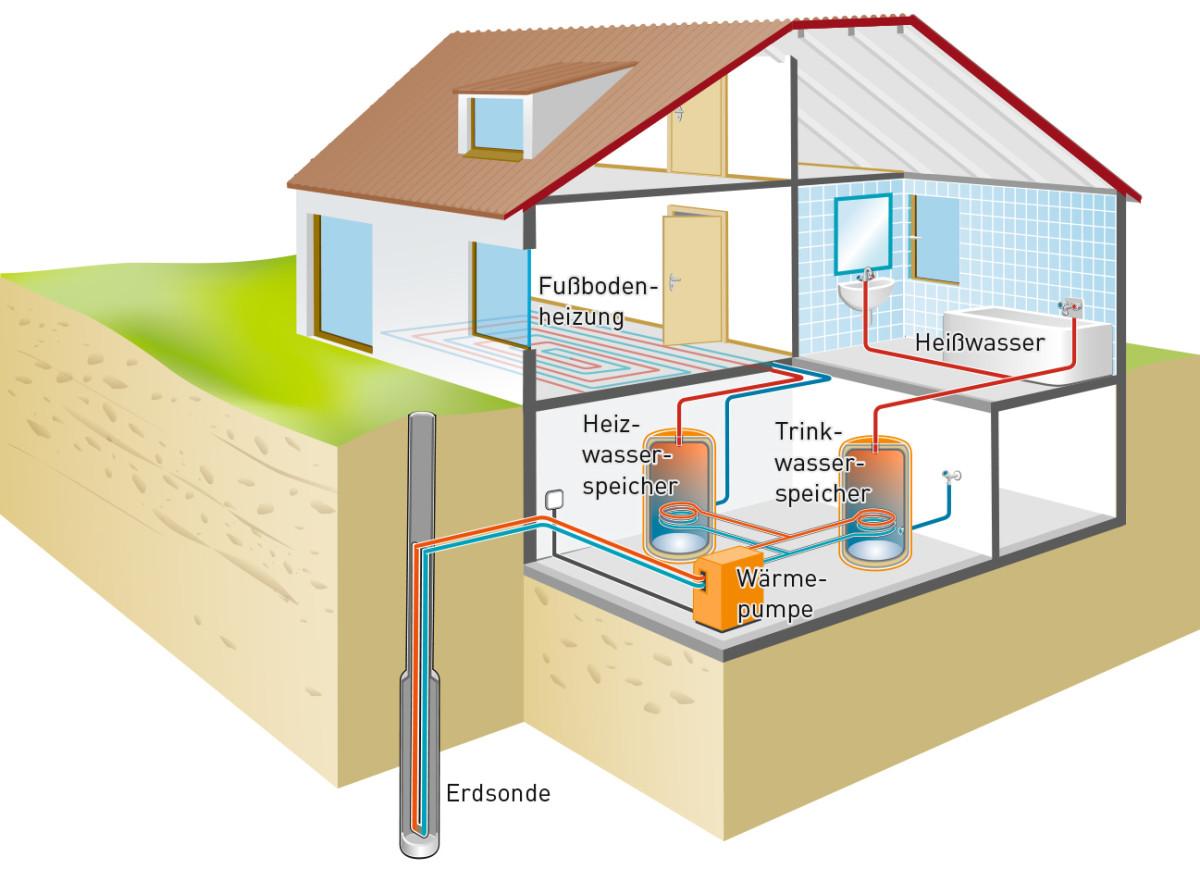 Grafik Haus Wärmepumpe